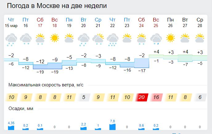Погода на две недели в Москве