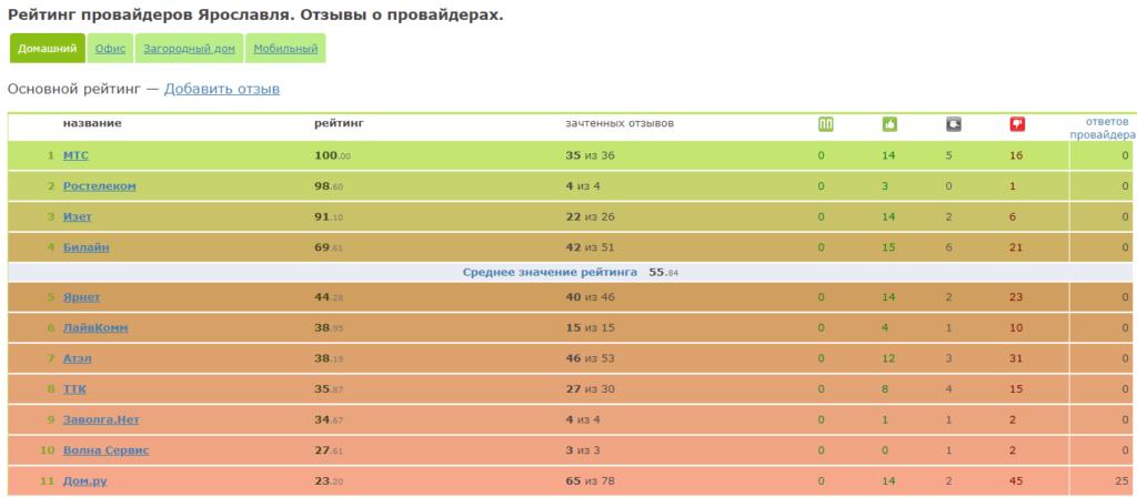 Рейтинг действующих провайдеров в городе Ярославль